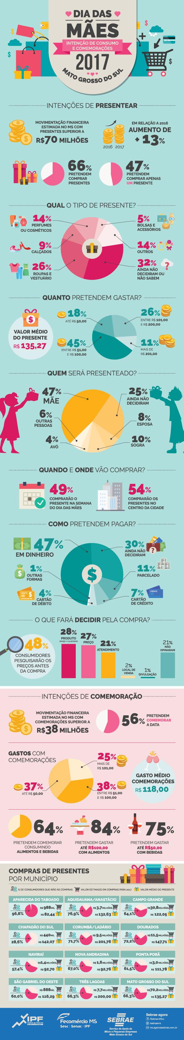 Infográfico Dia das Mães - SEBRAE MS