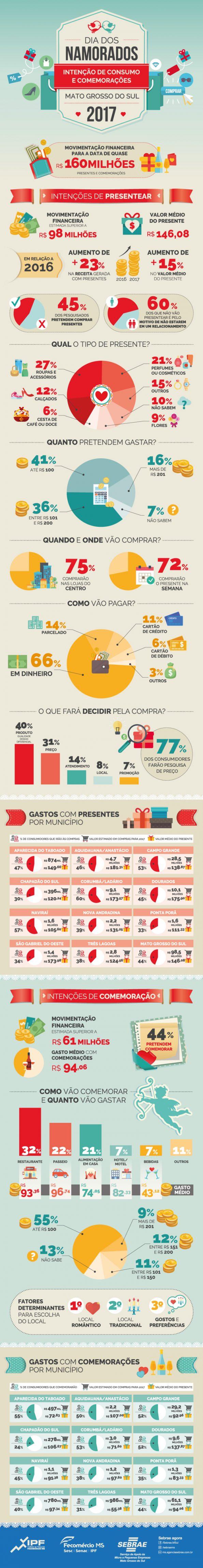 Infográfico Dia dos Namorados - SEBRAE MS